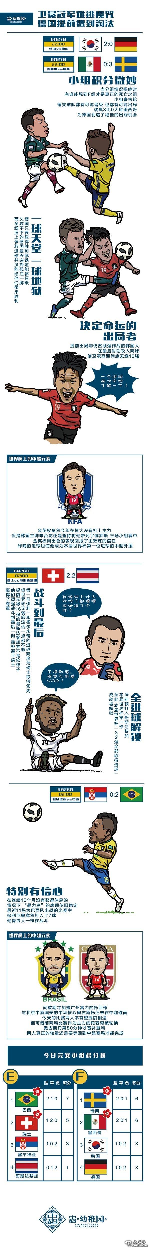 漫画世界杯:玩时时彩的经历,卫冕冠军难逃魔咒 德国提前遭到淘汰