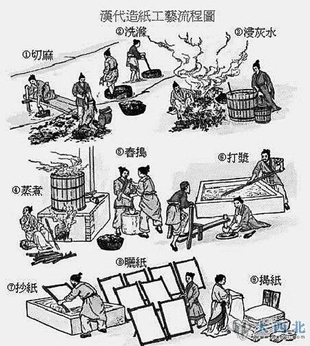 汉代造纸工艺流程图&nbsp