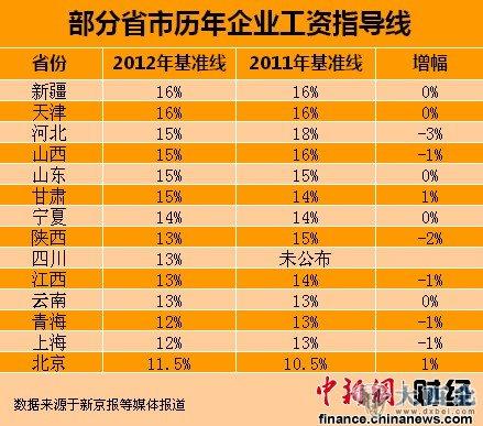 14省份公布2012年工资指导线