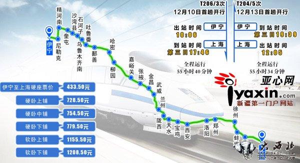 列车经由兰新线,陇海线,宝成线3条线路,途经四川,陕西,甘肃,新疆4个省
